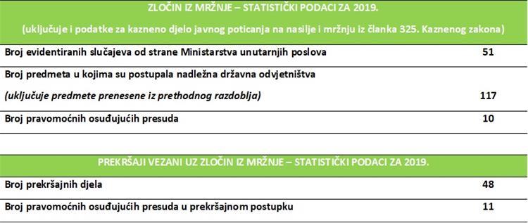 Tablica 1. statistički podaci za 2019. godinu, izvor: Ured za ljudska prava i prava nacionalnih manjina Vlade RH, https://ljudskaprava.gov.hr/suzbijanje-zlocina-iz-mrznje/602